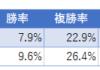 ダート→芝のトラック変更は回収率がスゴイ件